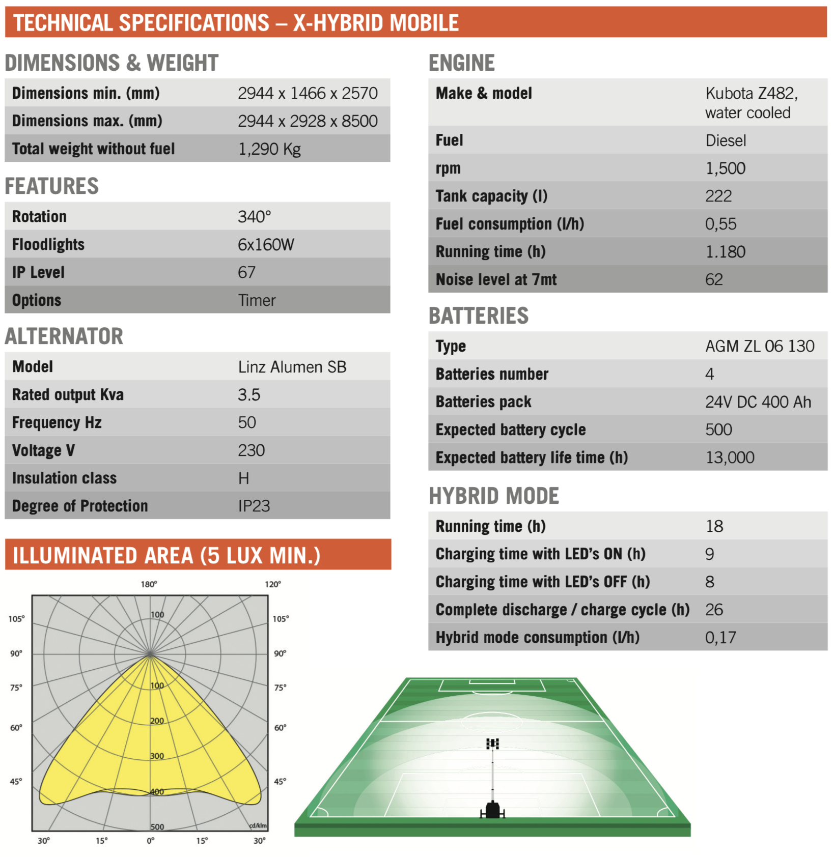 Technical Specifications - Illumin8 LED 6